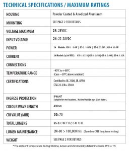 Specifications for Nemalux Blue GS Series of Industrial Low Profile, DC Linear LED Luminaire