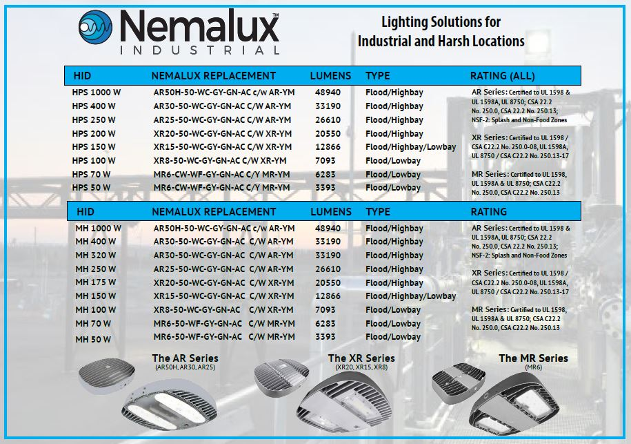 Lighting Solutions For Industrial & Harsh Locations
