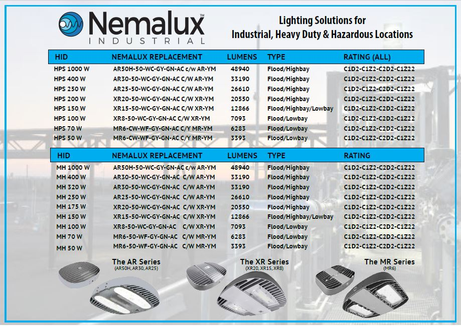 Replacement Options for LED