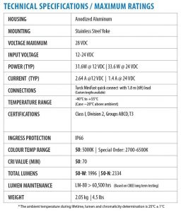 Technical specifications of Hazardous location class I div 2 (c1d2) certified Nemalux XCAN-DC Series industrial LED luminaire